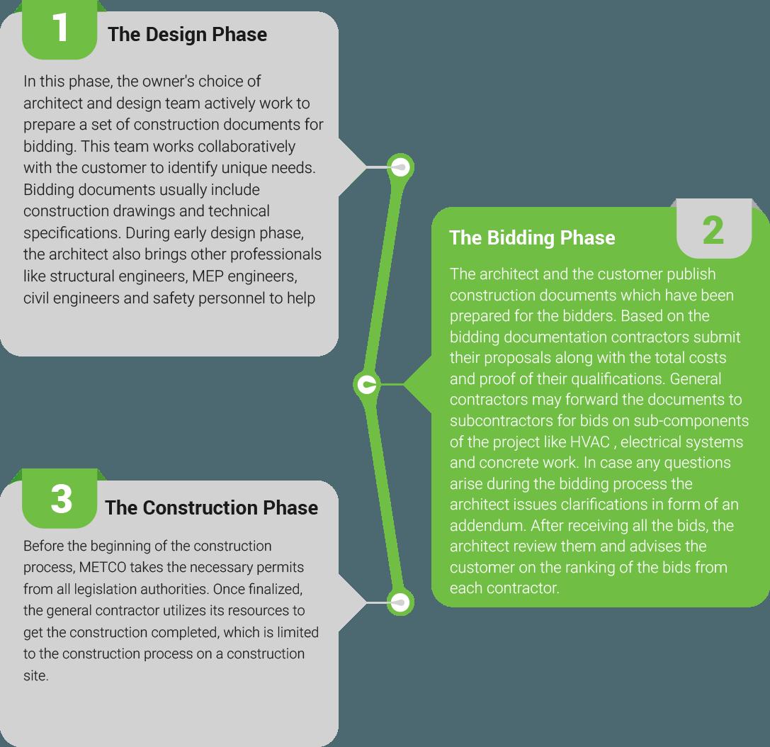 Design Bid Build - METCO Engineering